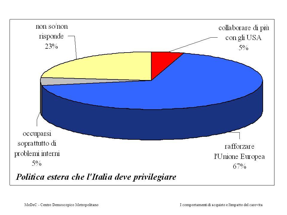 F5. POLITICA ESTERA DELL'ITALIA
