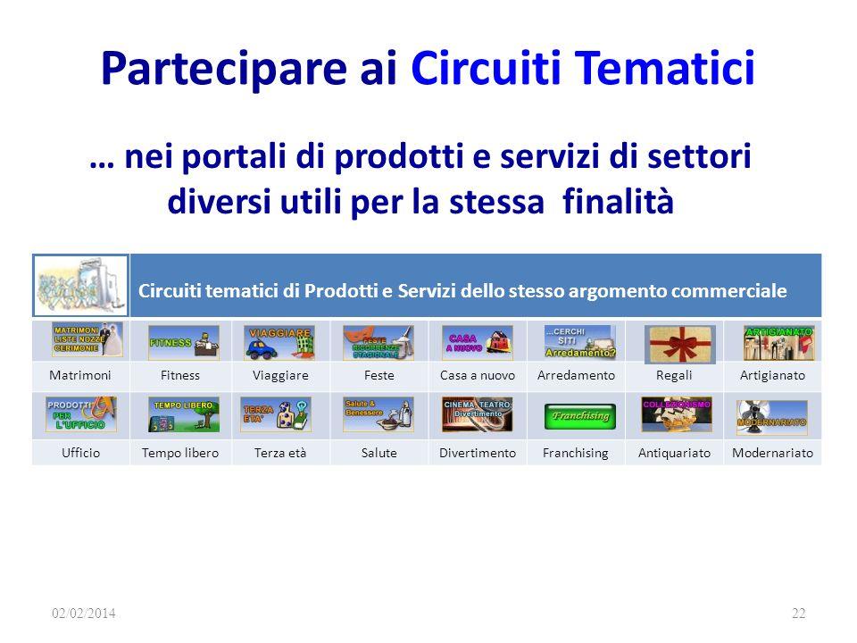 Partecipare ai Circuiti Tematici