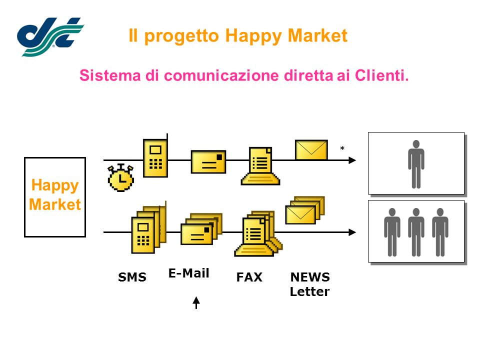 Il progetto Happy Market Sistema di comunicazione diretta ai Clienti.