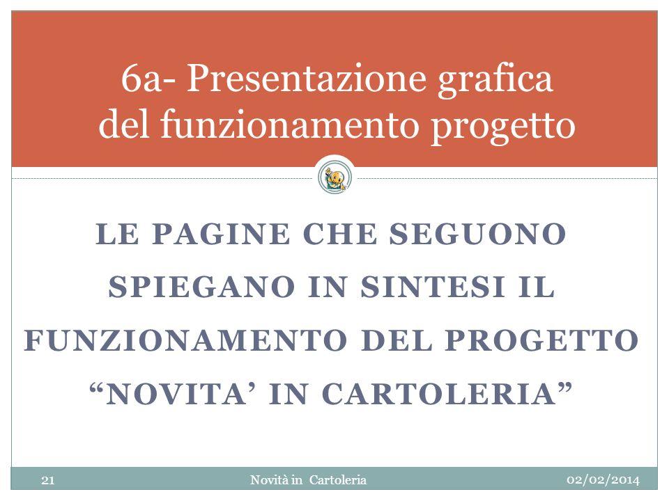 6a- Presentazione grafica del funzionamento progetto