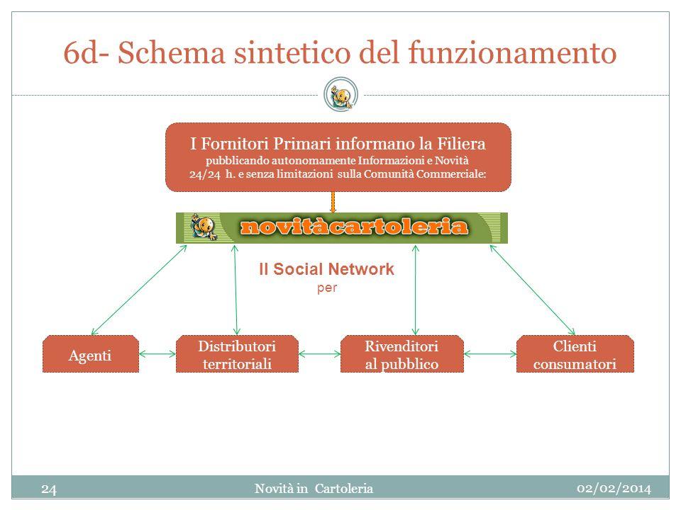 6d- Schema sintetico del funzionamento