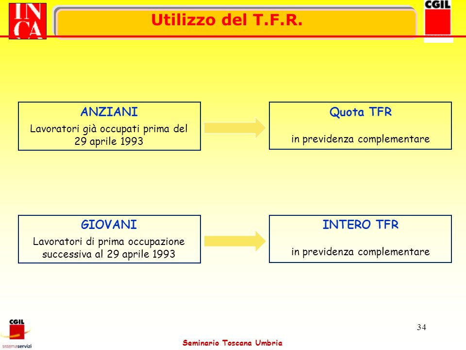 Utilizzo del T.F.R. ANZIANI Quota TFR GIOVANI INTERO TFR
