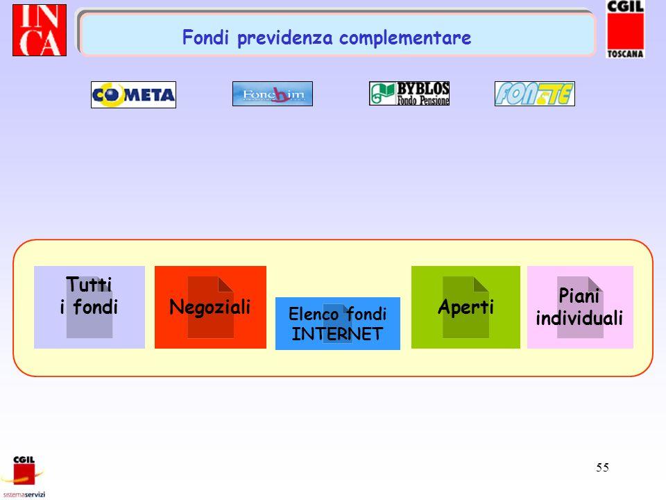 Tutti i fondi Negoziali Aperti Piani individuali