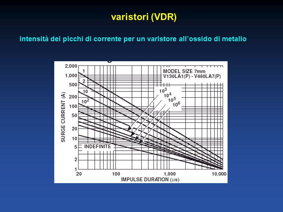 varistori (VDR) intensità dei picchi di corrente per un varistore all'ossido di metallo