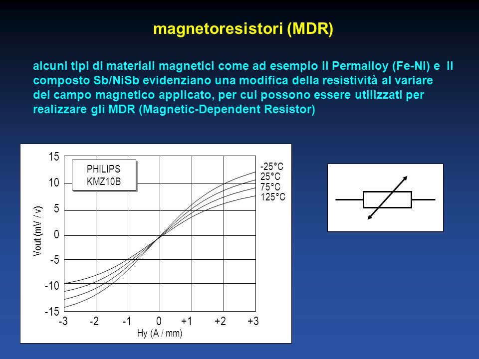 magnetoresistori (MDR)