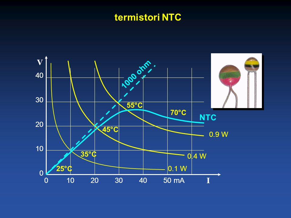 termistori NTC V 1000 ohm NTC I 40 30 20 55°C 10 70°C 45°C 0.9 W 35°C