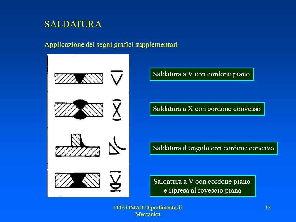 SALDATURA Applicazione dei segni grafici supplementari