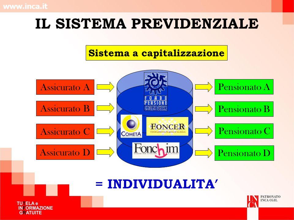 IL SISTEMA PREVIDENZIALE Sistema a capitalizzazione