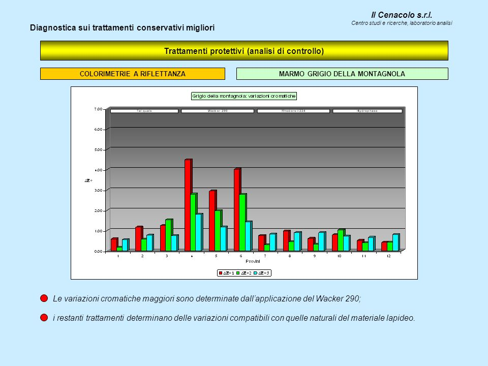 Trattamenti protettivi (analisi di controllo)