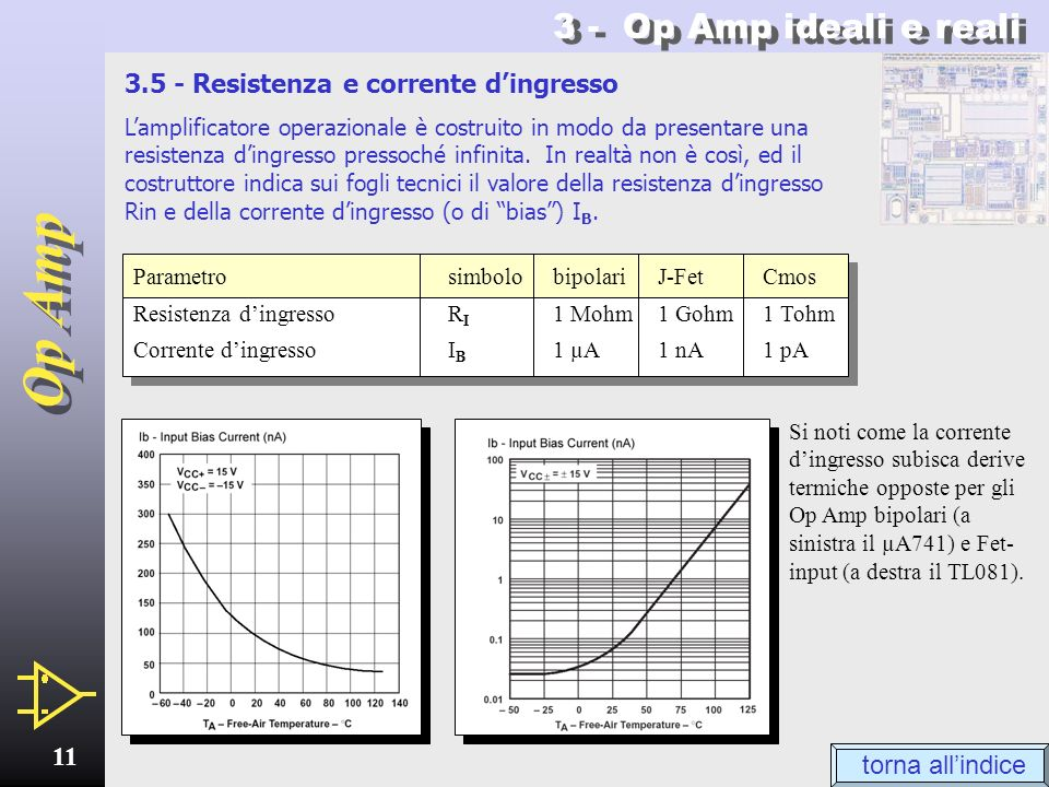 3 - Op Amp ideali e reali 3.5 - Resistenza e corrente d'ingresso