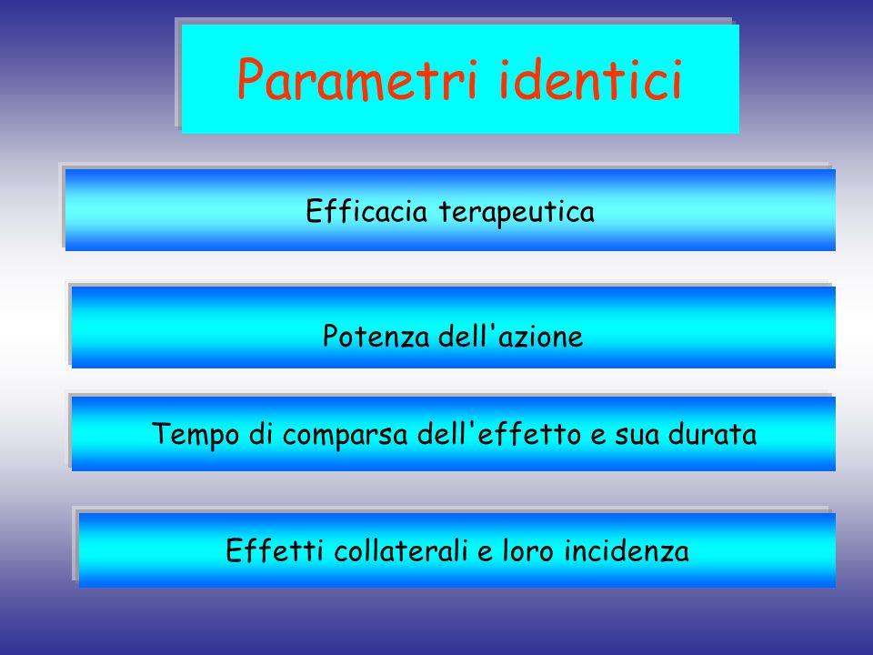 Parametri identici Efficacia terapeutica Potenza dell azione