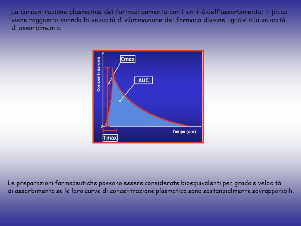 La concentrazione plasmatica dei farmaci aumenta con l entità dell assorbimento; il picco