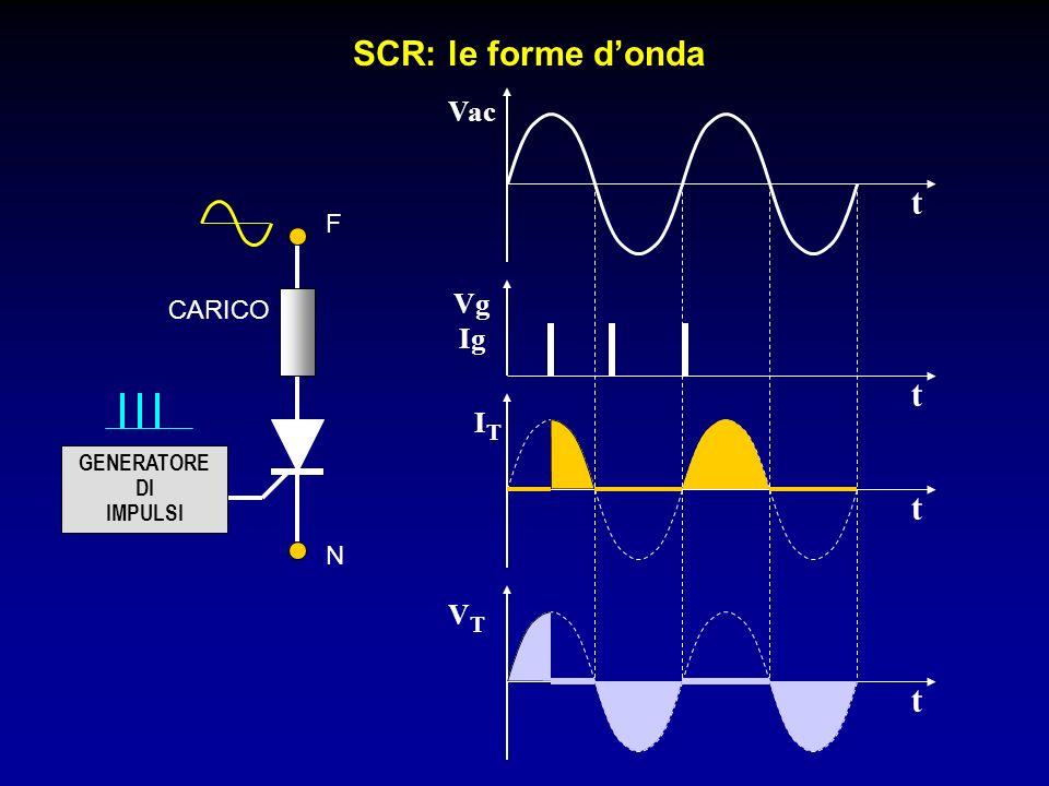 SCR: le forme d'onda t t t t Vac Vg Ig IT VT F CARICO N