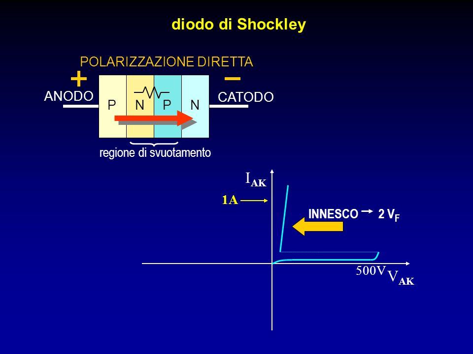 diodo di Shockley IAK VAK POLARIZZAZIONE DIRETTA ANODO CATODO P N P N