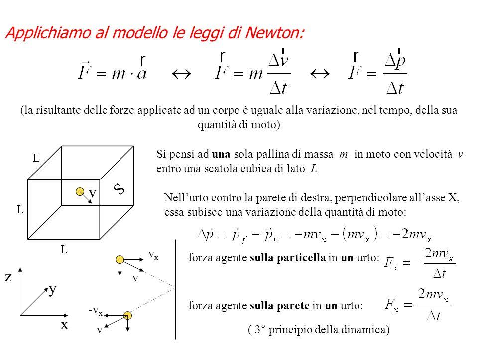 Applichiamo al modello le leggi di Newton: