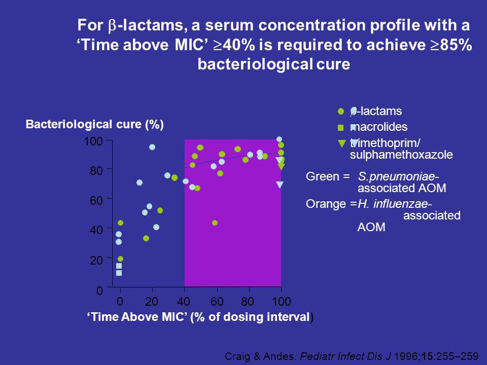 For -lactams, a serum concentration profile with a 'Time above MIC' 40% is required to achieve 85% bacteriological cure