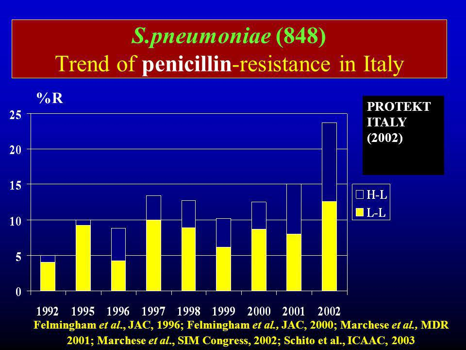 S.pneumoniae (848) Trend of penicillin-resistance in Italy