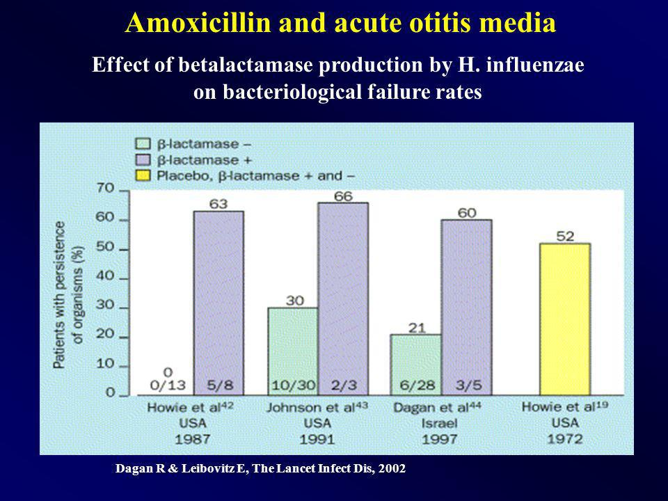 Amoxicillin and acute otitis media