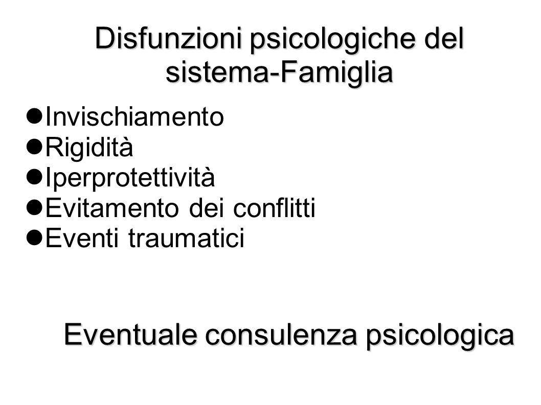 Disfunzioni psicologiche del sistema-Famiglia