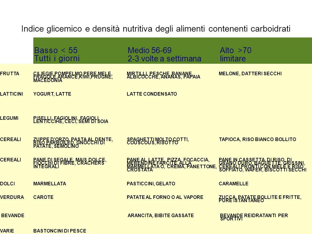 Indice glicemico e densità nutritiva degli alimenti contenenti carboidrati