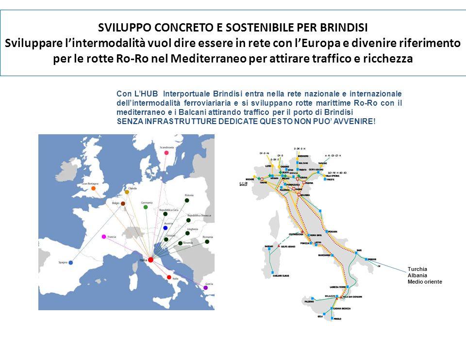 SVILUPPO CONCRETO E SOSTENIBILE PER BRINDISI Sviluppare l'intermodalità vuol dire essere in rete con l'Europa e divenire riferimento per le rotte Ro-Ro nel Mediterraneo per attirare traffico e ricchezza
