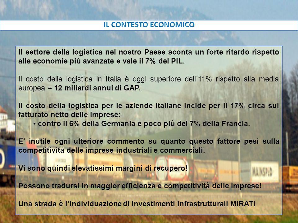 IL CONTESTO ECONOMICO Il settore della logistica nel nostro Paese sconta un forte ritardo rispetto alle economie più avanzate e vale il 7% del PIL.