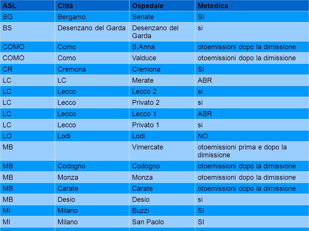 ASL Città. Ospedale. Metodica. BG. Bergamo. Seriate. SI. BS. Desenzano del Garda. si. COMO.