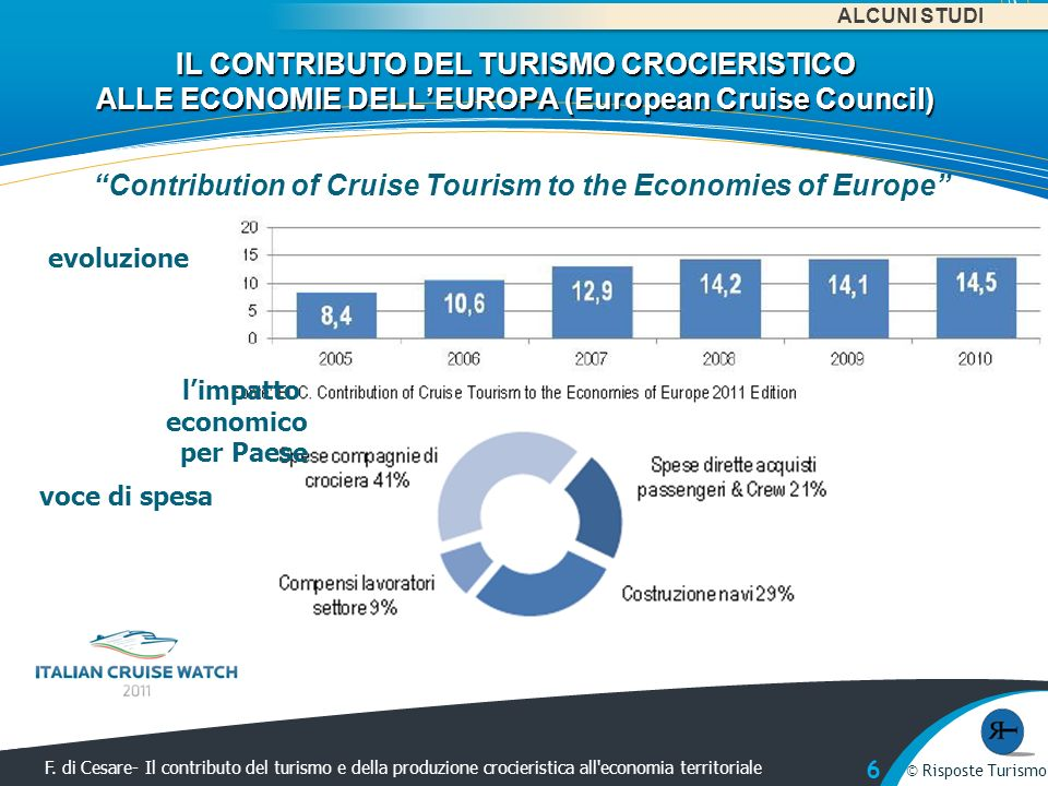 Contribution of Cruise Tourism to the Economies of Europe