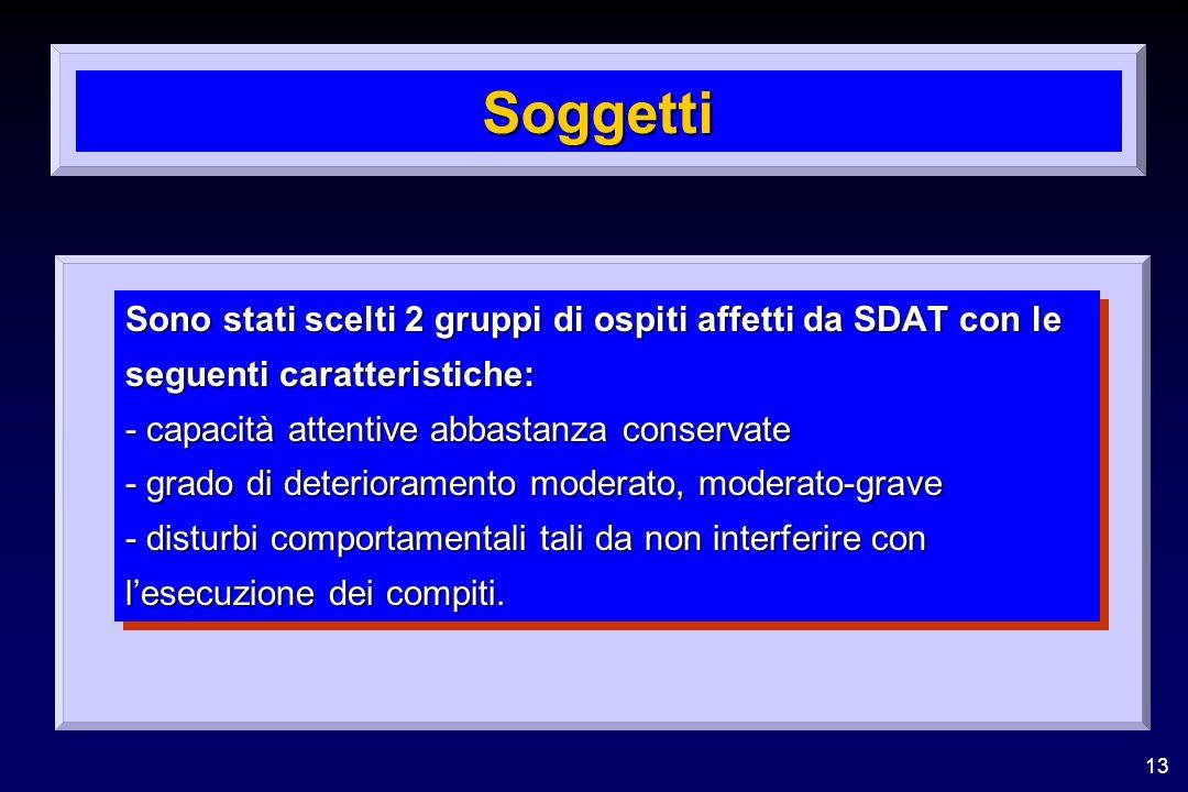 Soggetti Sono stati scelti 2 gruppi di ospiti affetti da SDAT con le