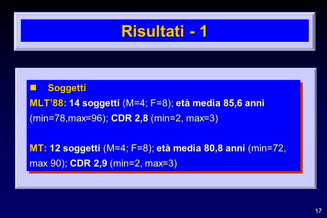 Risultati - 1 Soggetti. MLT'88: 14 soggetti (M=4; F=8); età media 85,6 anni. (min=78,max=96); CDR 2,8 (min=2, max=3)