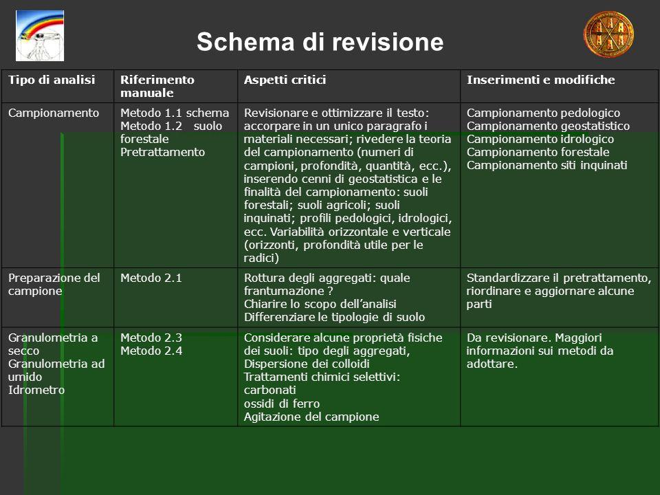 Schema di revisione Tipo di analisi Riferimento manuale