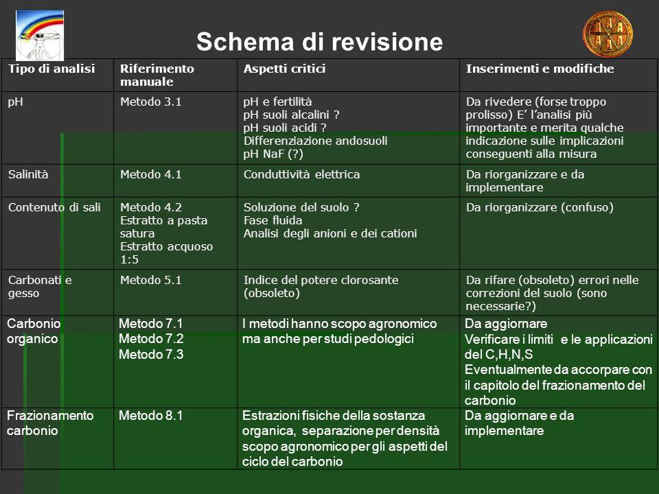 Schema di revisione Carbonio organico Metodo 7.1 Metodo 7.2 Metodo 7.3
