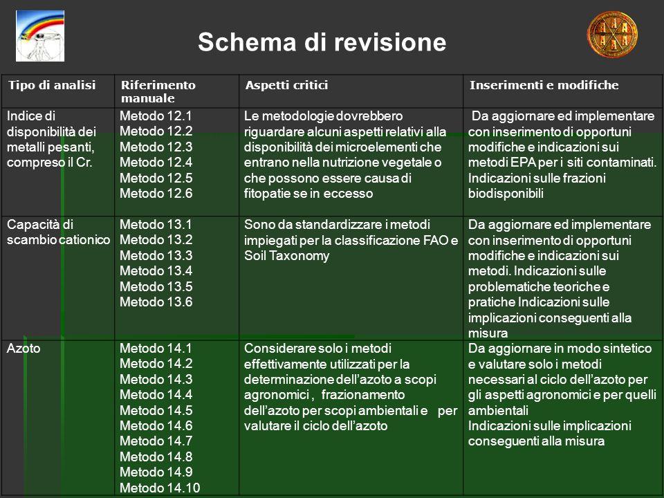 Schema di revisione Indice di disponibilità dei metalli pesanti,
