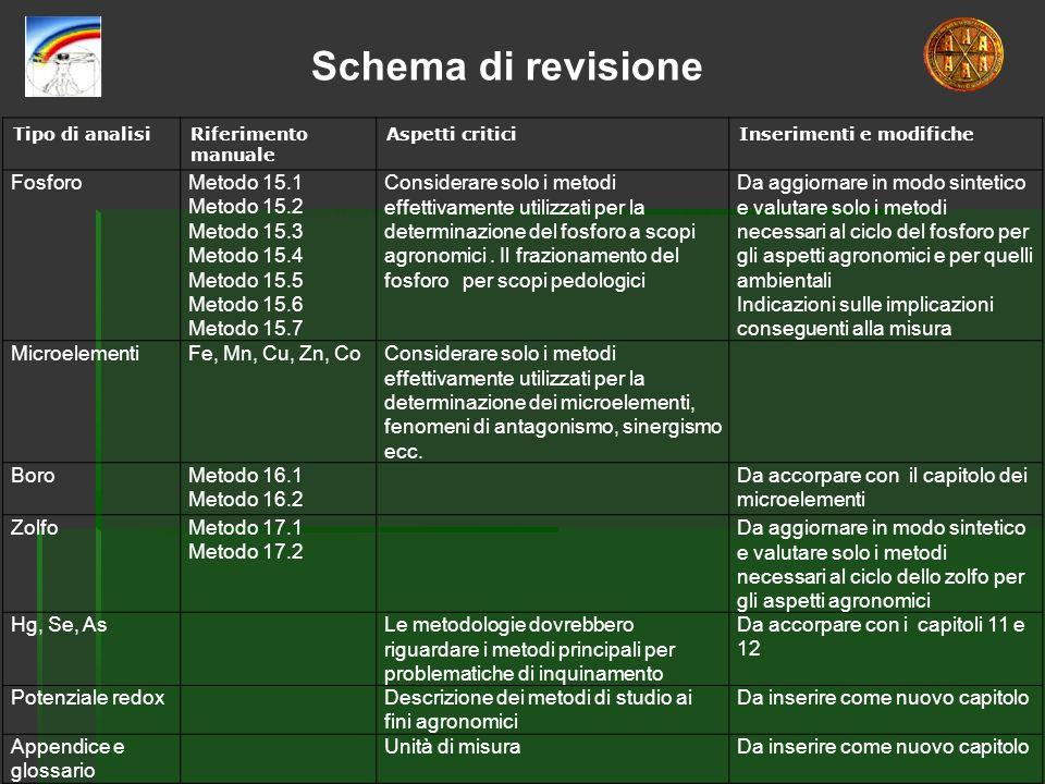 Schema di revisione Fosforo Metodo 15.1 Metodo 15.2 Metodo 15.3