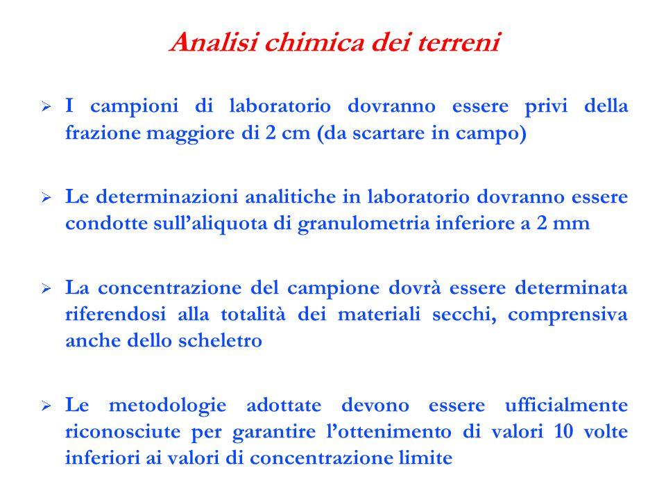 Analisi chimica dei terreni