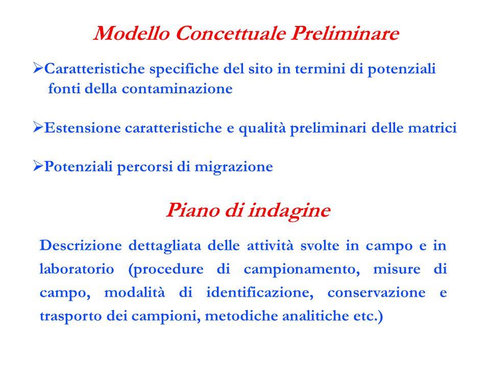 Modello Concettuale Preliminare