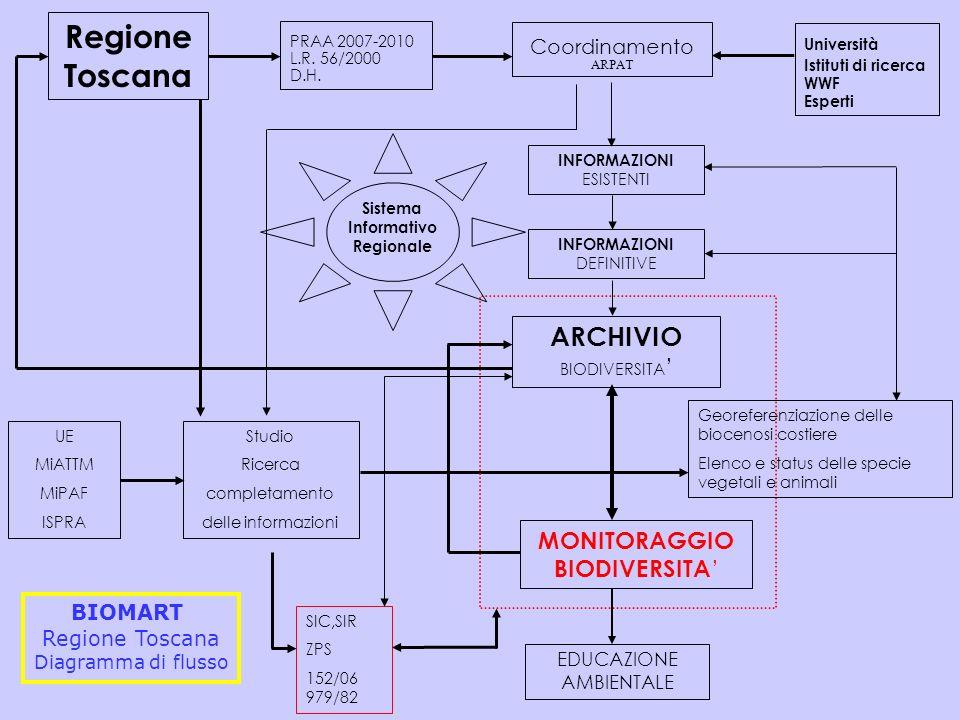 Sistema Informativo Regionale