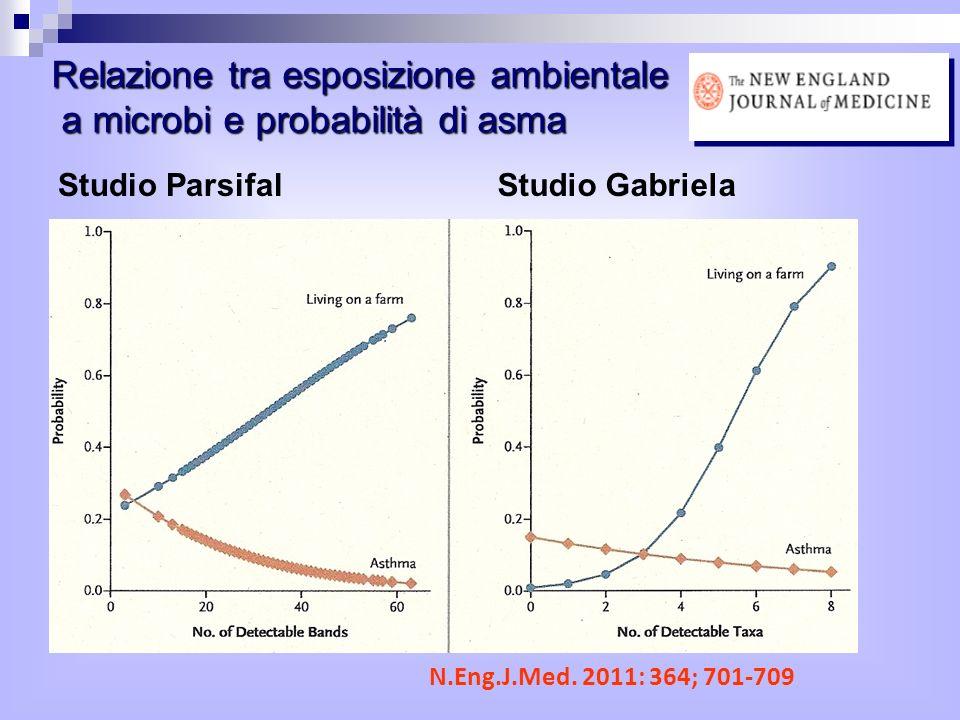 Relazione tra esposizione ambientale a microbi e probabilità di asma