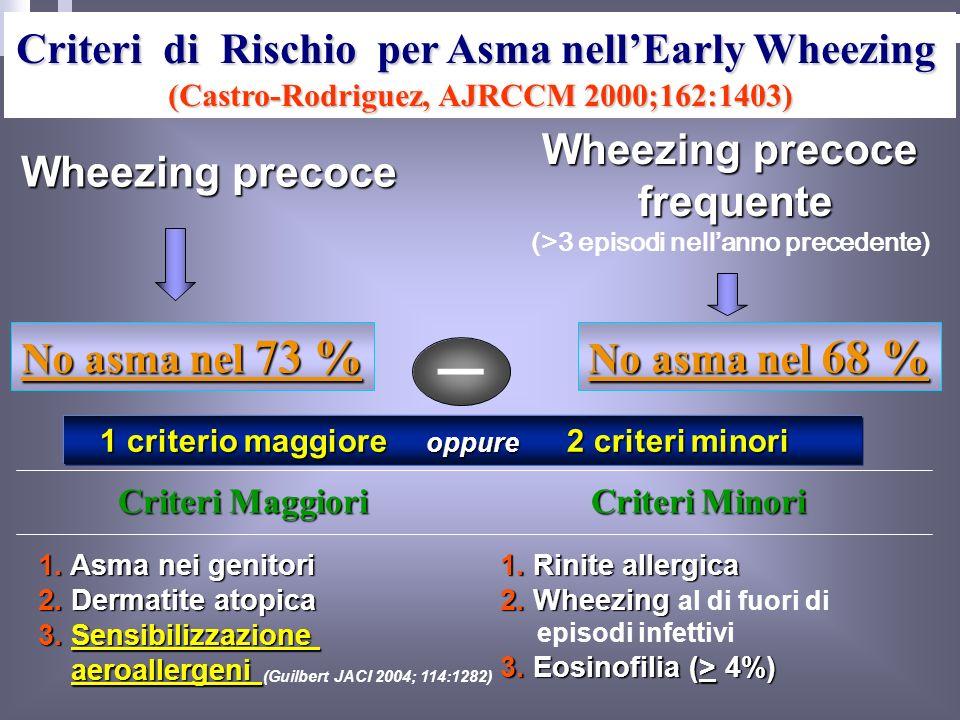  Criteri di Rischio per Asma nell'Early Wheezing Wheezing precoce