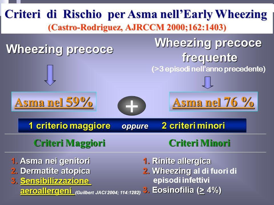 + Criteri di Rischio per Asma nell'Early Wheezing Wheezing precoce