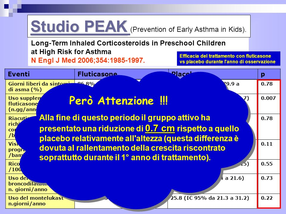 Studio PEAK (Prevention of Early Asthma in Kids).