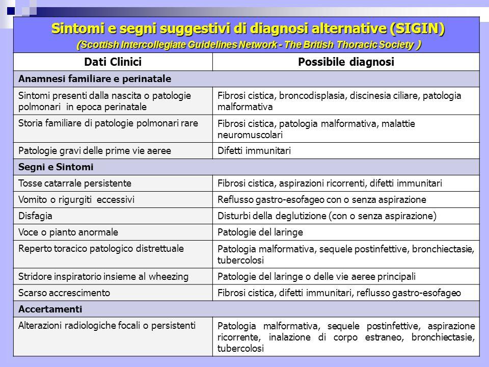 Sintomi e segni suggestivi di diagnosi alternative (SIGIN)