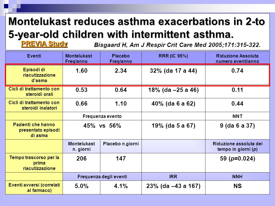 Montelukast reduces asthma exacerbations in 2-to 5-year-old children with intermittent asthma. Bisgaard H, Am J Respir Crit Care Med 2005;171: