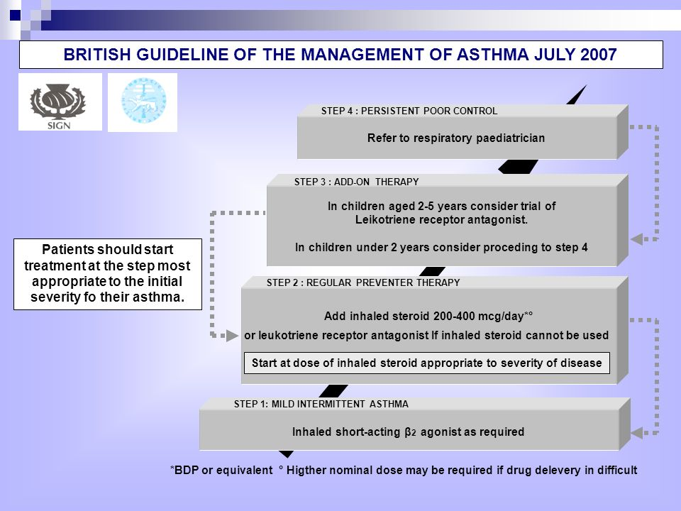 BRITISH GUIDELINE OF THE MANAGEMENT OF ASTHMA JULY 2007
