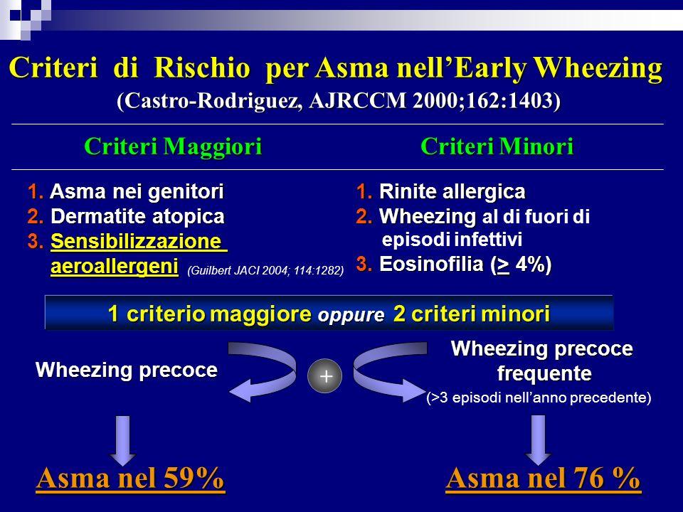 Criteri di Rischio per Asma nell'Early Wheezing