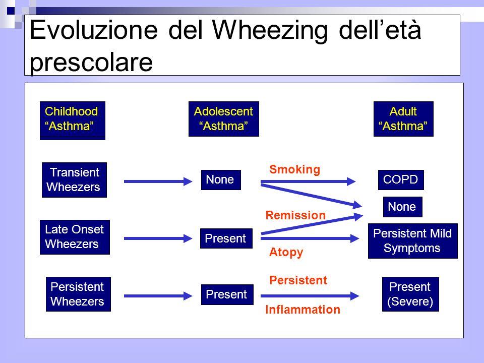 Evoluzione del Wheezing dell'età prescolare