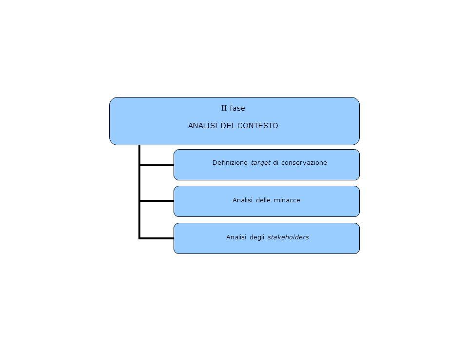 II fase ANALISI DEL CONTESTO Definizione target di conservazione