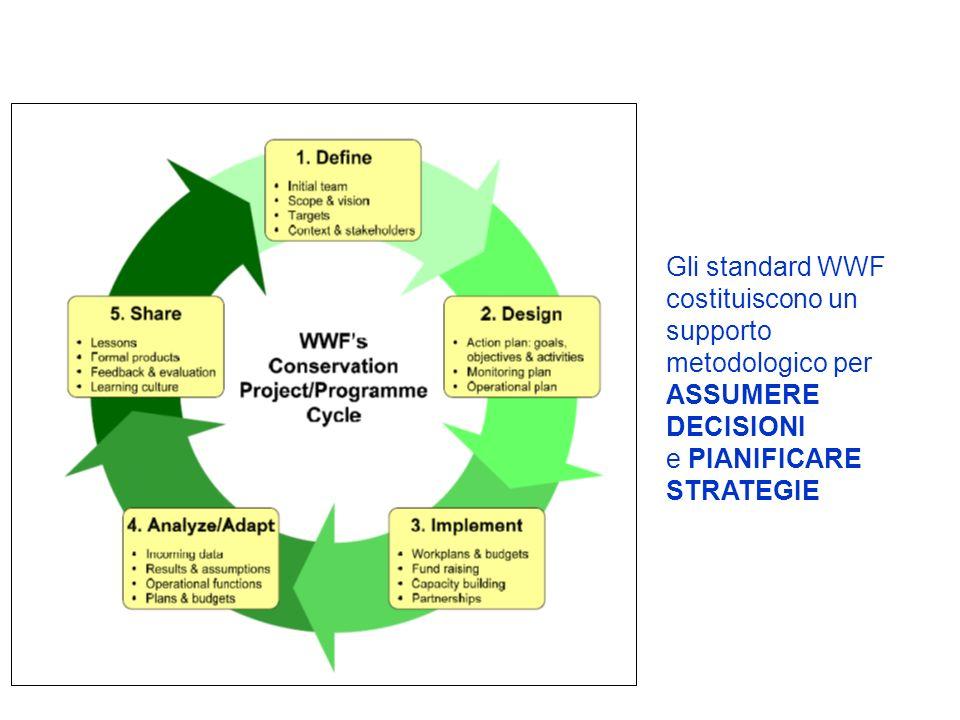 Gli standard WWF costituiscono un supporto metodologico per