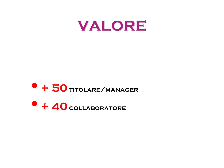 VALORE + 50 titolare/manager + 40 collaboratore