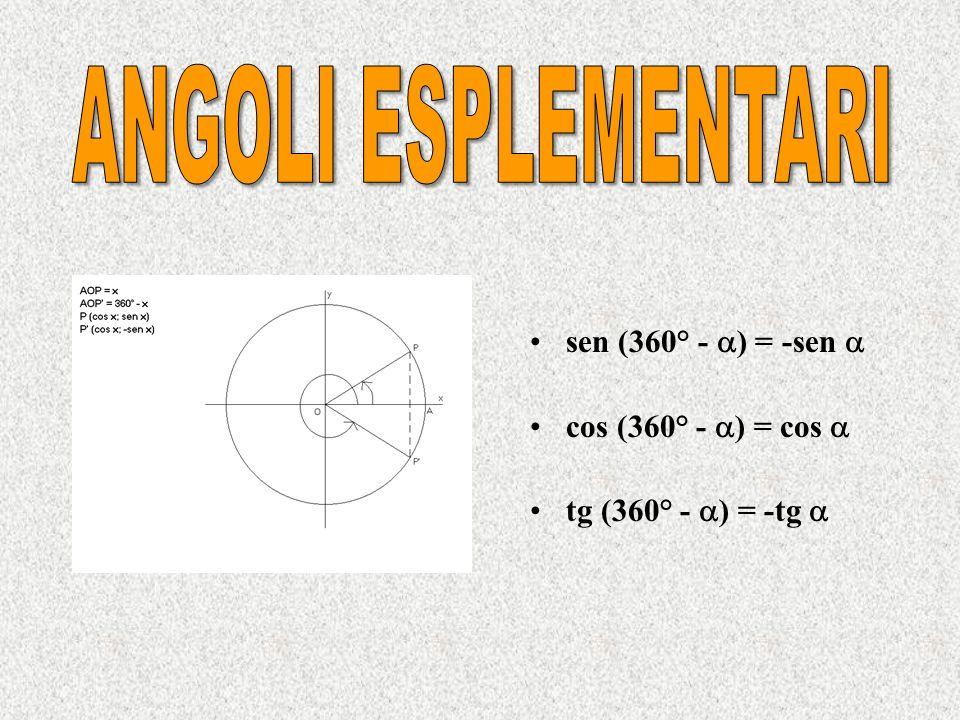 ANGOLI ESPLEMENTARI sen (360° - ) = -sen  cos (360° - ) = cos 